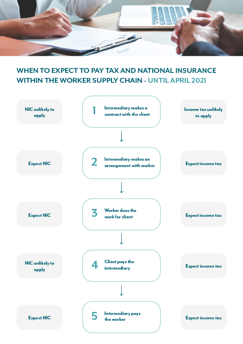 When to expect to pay tax and national insurance within the worker supply chain